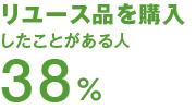 リユース品を購入したことがある人38%