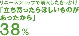 リユースショップで購入したきっかけ「立ち寄ったらほしいものがあったから」38%