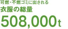 可燃・不燃ゴミに出される衣服の総量508,000t
