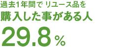 過去1年間でリユース品を購入した事がある人29.8%