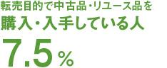 転売目的で中古品・リユース品を購入・入手 している人 7.5%