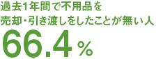 過去1年間で不用品を売却・引き渡しをしたことが無い人66.4%